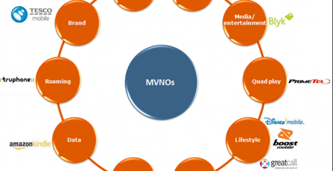 Best MVNO Carriers in 2021